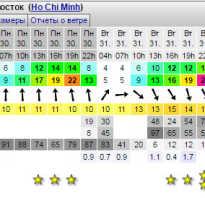 Погода для серфингистов