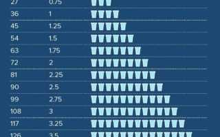 Сколько воды необходимо выпивать человеку в сутки
